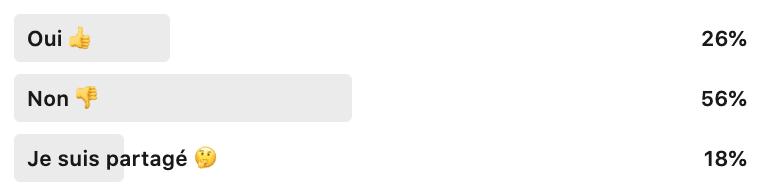 Oui : 26% - Non : 56% - Je suis partagé : 18%